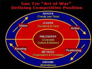 Defining Competitive Position | Sun Tze